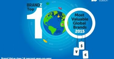Reporte BrandZ Top 100