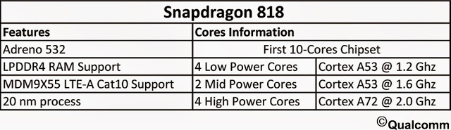 Snapdragon-818-procesador