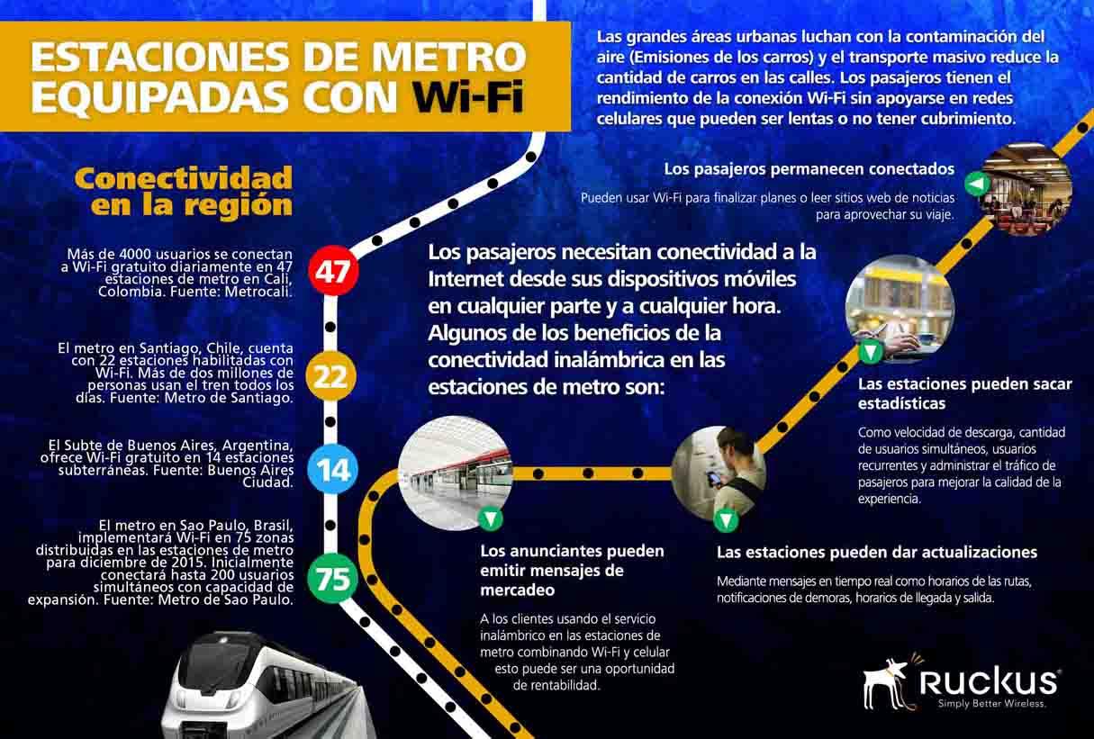 Wi-Fi en el metro- Latinoamérica-2