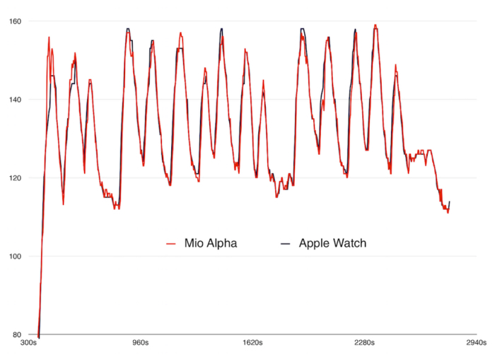 apple watch sensor cardiaco