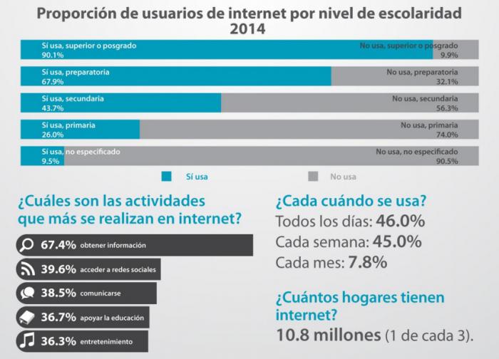 Estadísticas de usuarios de internet en México (Imagen: INEGI)