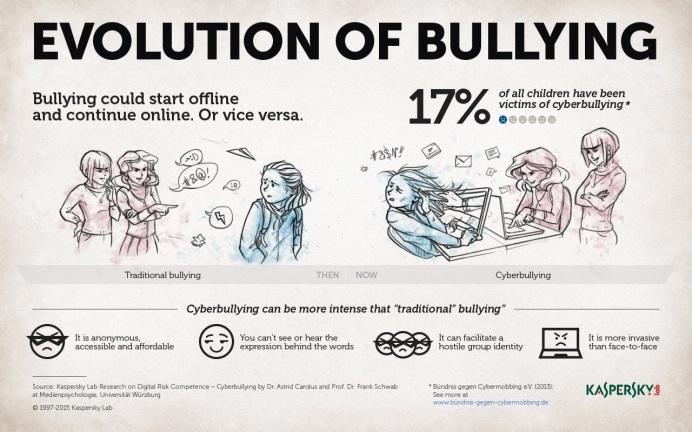 Kaspersky presenta nuevo estudio sobre el ciberacoso