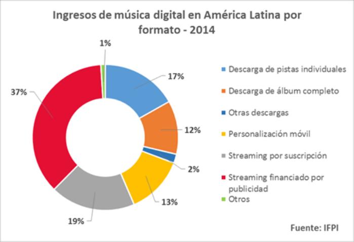 ingresos latam musica