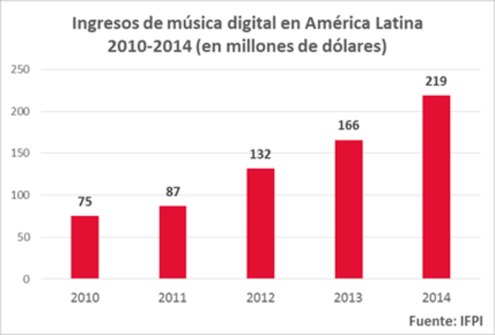 ingresos musica digital