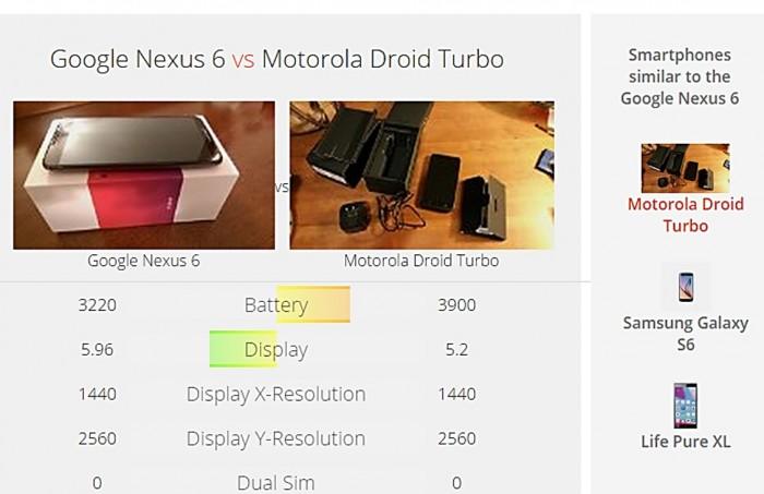 Al introducir Nexus 6 aparece una comparativa instantánea con el Moto Droid Turbo