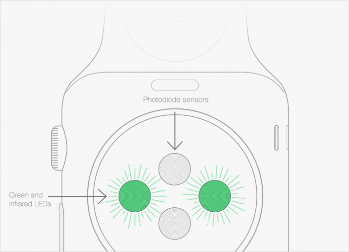 sensores- apple-watch