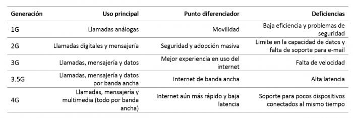Evolución generacional de las tecnologías de comunicación móvil