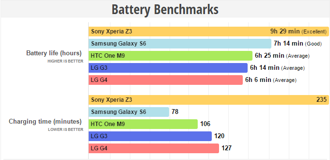 Test de batería del LG G4
