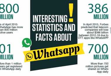 whatsapp-estadisticas-datos-curiosos