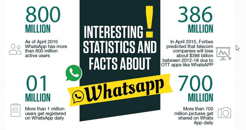 whatsapp-estadisticas-datos-curiosos