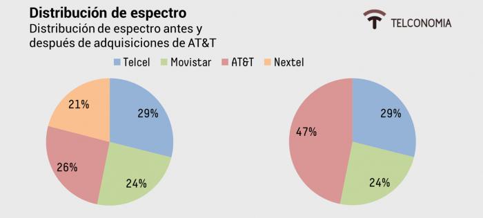 Porcentaje del aparecido ocupado por los principales operadores