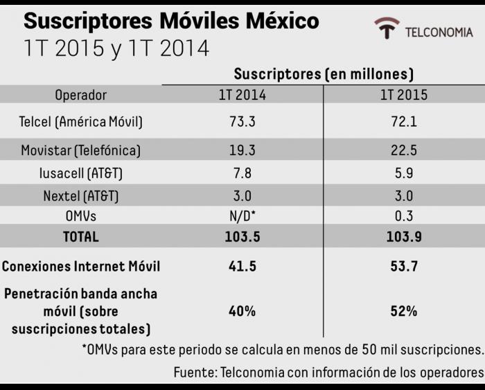 Crecimiento del alhóndiga amovible en México