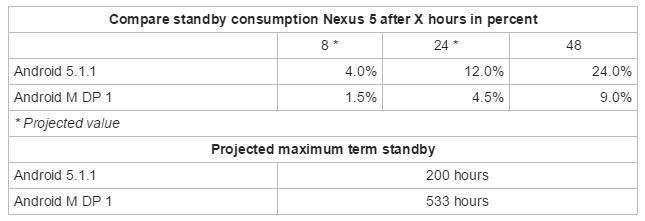 android-m-aumenta-autonomia-nexus-5