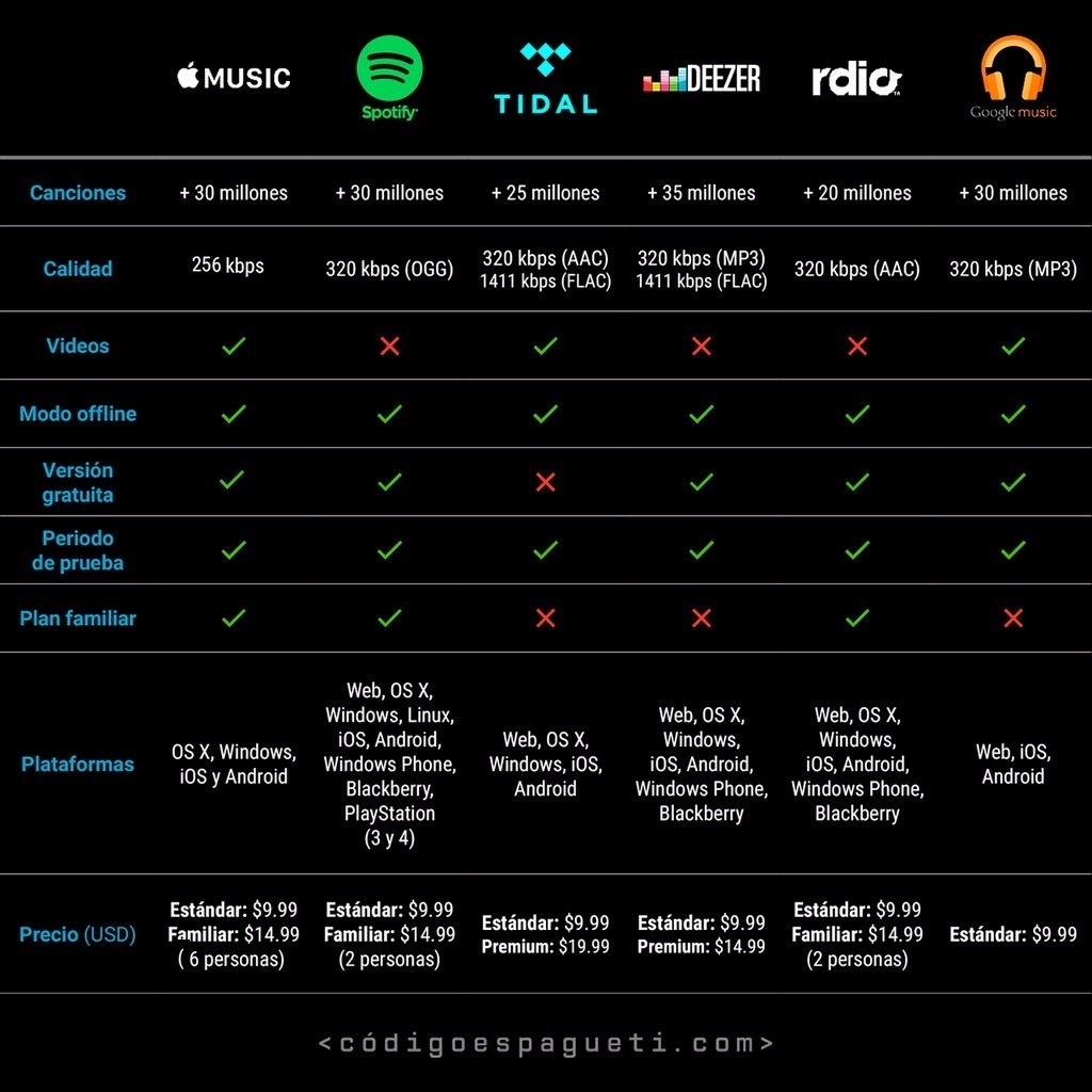 apple-music-vs-competencia