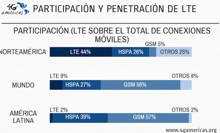 lte-participacion