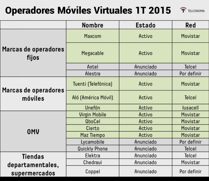 Operadoras Móviles Virtuales en México