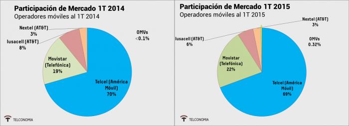 Participación del mercado móvil mexicano para el 1T 2014 y 1T 2015