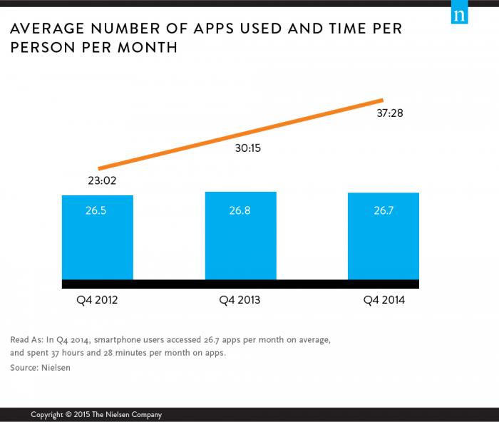 Relación entre asamblea y numero de Aplicaciones promedio instaladas (Imagen: