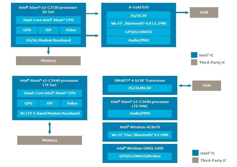 Intel-soFIA(2)