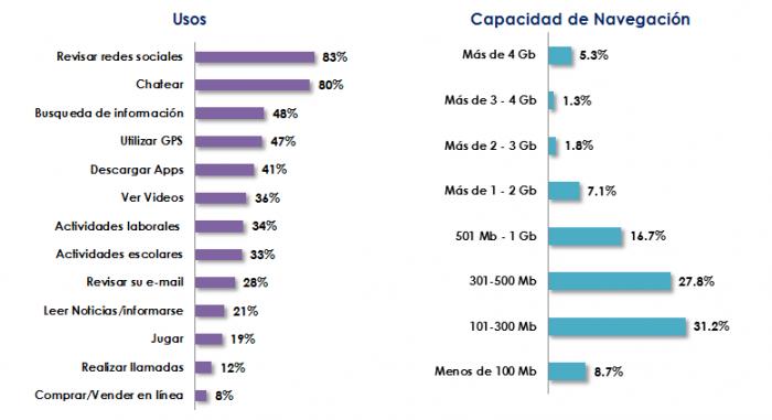 Cantidad de datos disponibles por los usuarios mexicanos