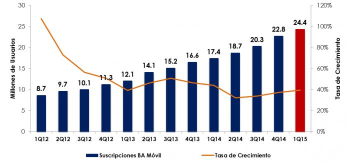 Crecimiento del numero de usuarios de BAM en México