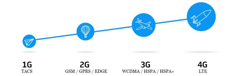 Mira las diferencias entre redes G, E, H, H+, 4G | PasionMovil