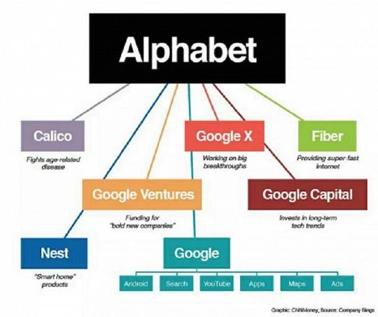 Alphabet y las nuevas empresas