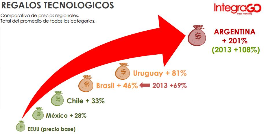 Argentina es el país más caro para comprar tecnología en LATAM