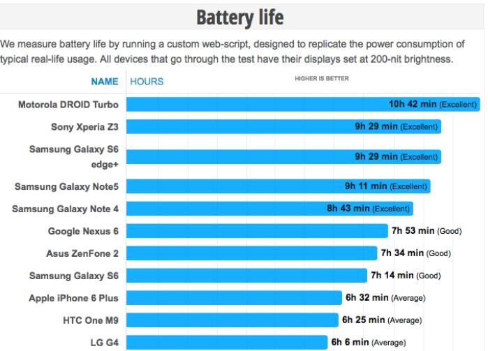 Galaxy Note 5 bateria