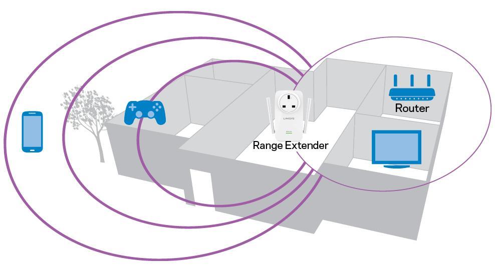 Conoce lo nuevo de los amplificadores linksys poderpda for Amplificadores de wifi potentes