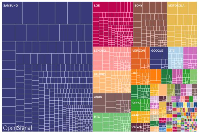 Penetración de las marcas en el mercado Android