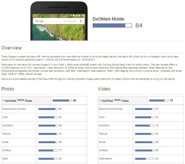 Huawei-Nexus-6P-camara-analisis-DxOMark