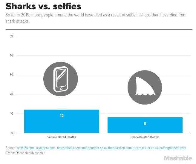Tabla comparativa muerte por selfies y ataques de tiburones