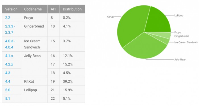 android lollipop septiembre 2015