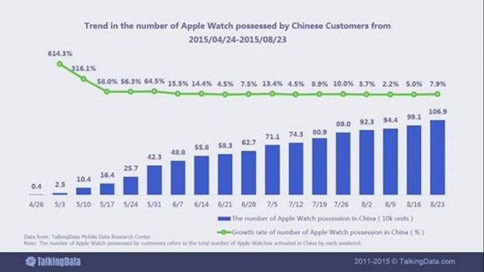 talkingdata-apple-watch