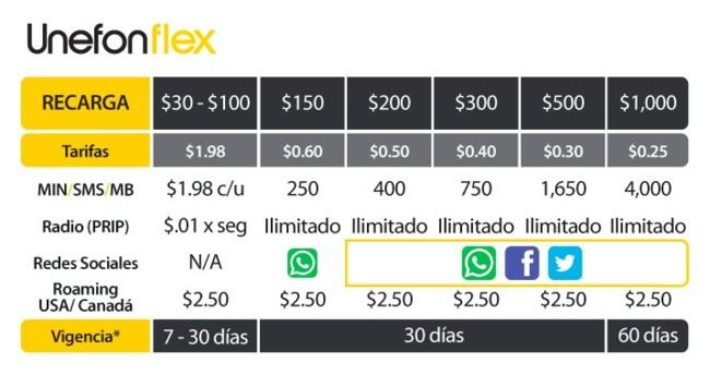 unefon-flex-oferta