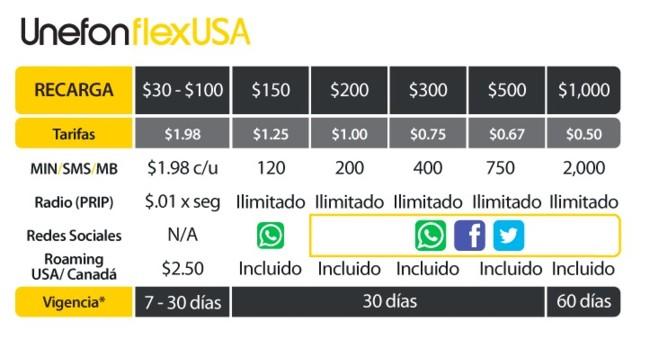 unefon-flex-usa-oferta