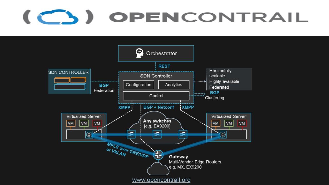 Contrail NetWorking estará implementado dentro de la Nube Integral de AT&T