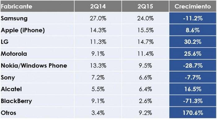 Participación en el Mercado de Fabricantes de Smartphones. Fuente: CIU