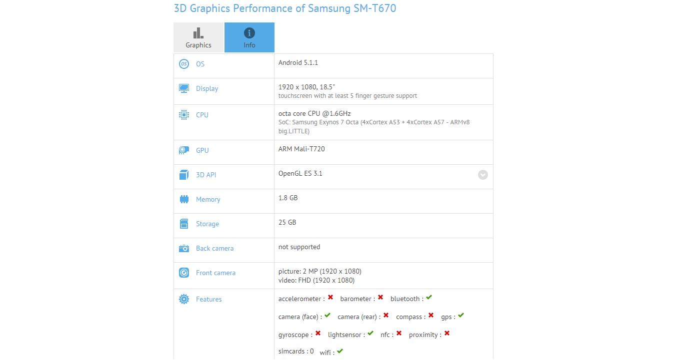 Samsung Galaxy SM-T670 especificaciones GFXBench