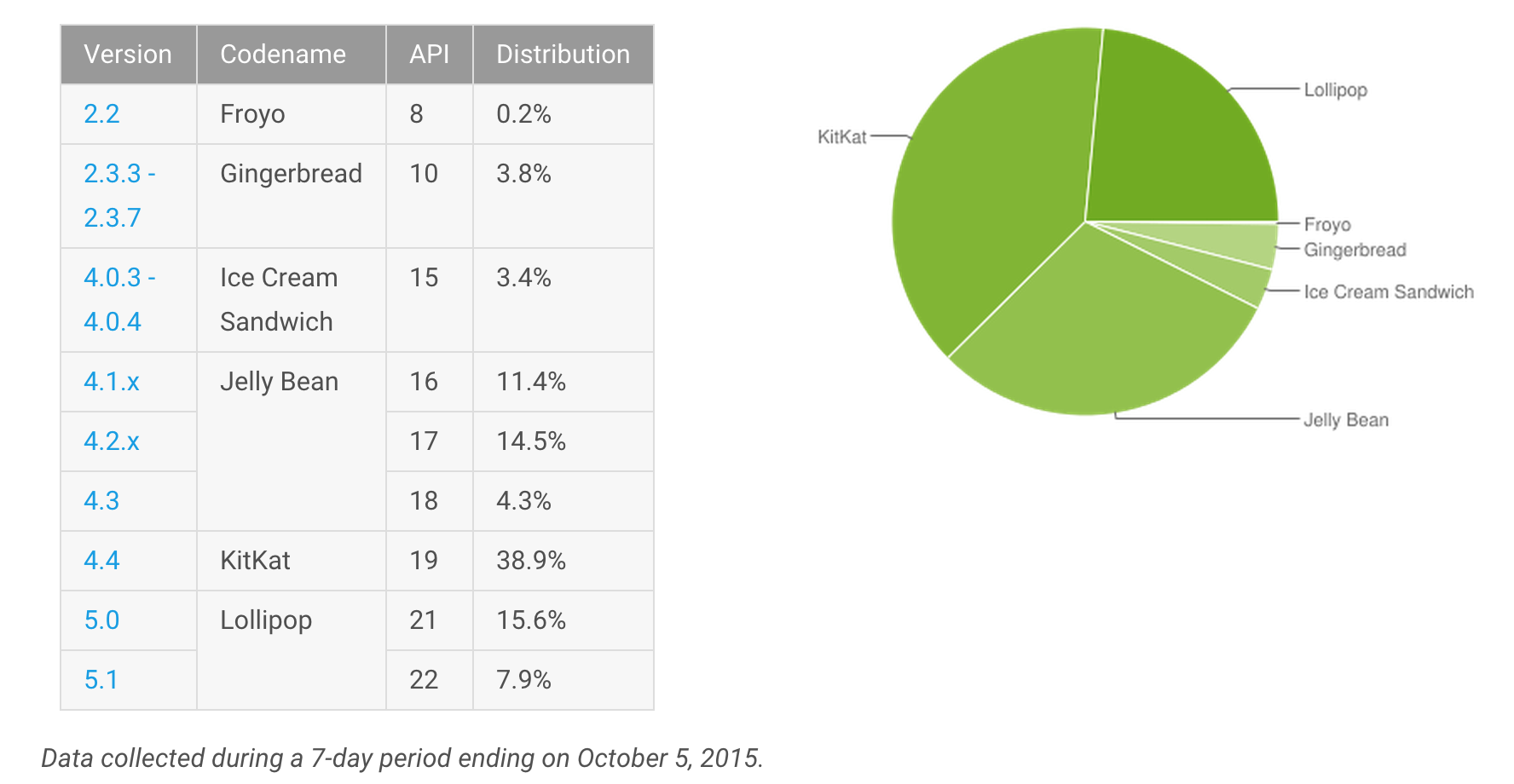 informe-android-octubre-2015