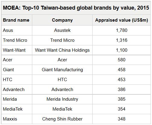 marcas taiwan