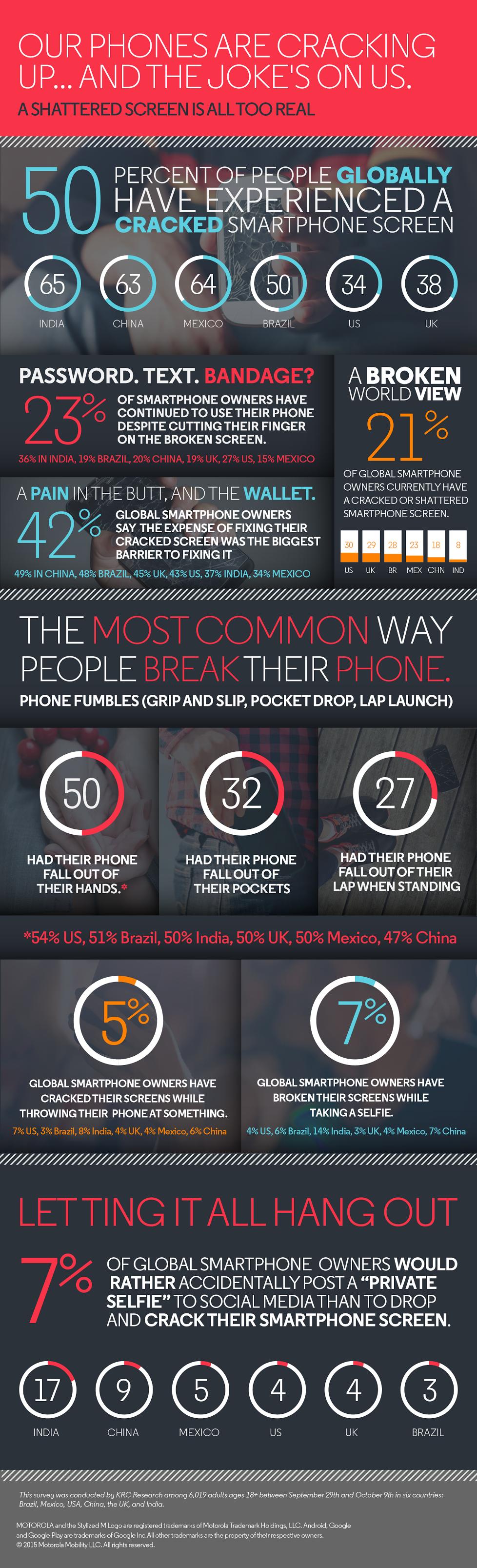 motorola-infografia-pantallas-smartphones-rotas