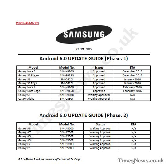 Roadmap de Samsung
