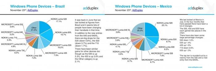 adduplex-windows-phone brasil mexico