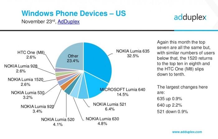 adduplex-windows phones Estados Unidos