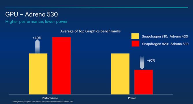 La GPU que acompaña al SD820 es la Adreno 530