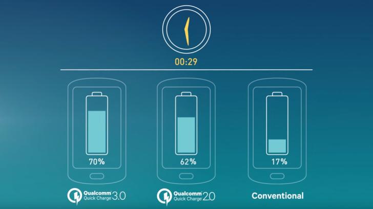 Cargas más rápidas con menos consumo electrico gracias a Quick Cahrge 3.0
