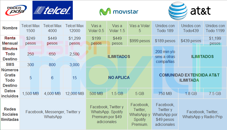 tabla-comparativa-planes-renta-telcel-movistar-att-mexico