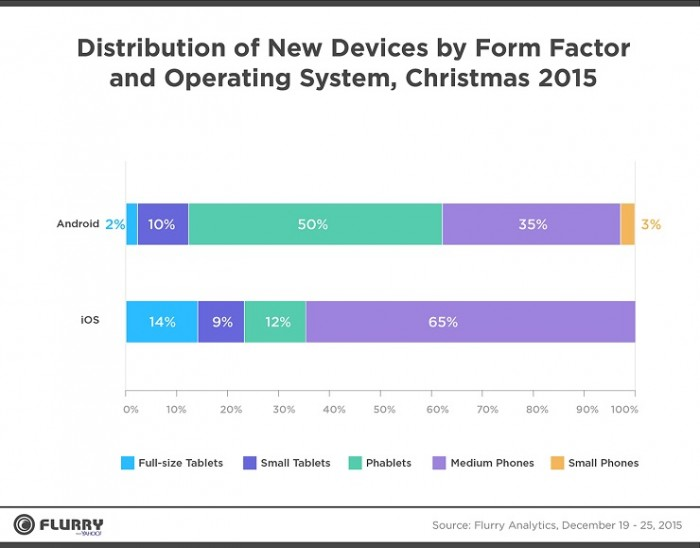 Distribución de nuevos dispositivos durante Navidad 2015